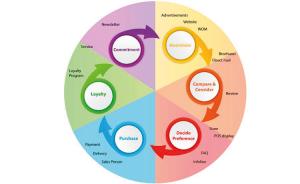 In vier stappen naar succesvolle klantenbinding